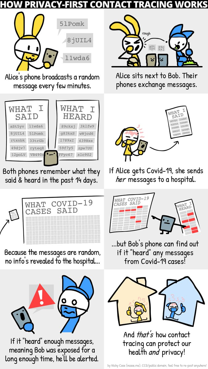 Wait... how can Covid-19 contact tracing apps (like #DP3T and @COVIDWatchApp) protect our health AND privacy?  Well! Here's a one-page comic explainer! 👇  (condensed version of https://t.co/LaLlQaIj31 . cc0/public domain, re-post freely!) https://t.co/KfAIh78h4j