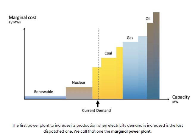 """3/But in practice grids are far more complicated, and all plants don't ramp up and down as load changes. Rather *specific* plants, at the """"margin"""", ramp up to meet new output. Good explainer here from  @corradio:  https://www.tmrow.com/blog/marginal-emissions-what-they-are-and-when-to-use-them"""