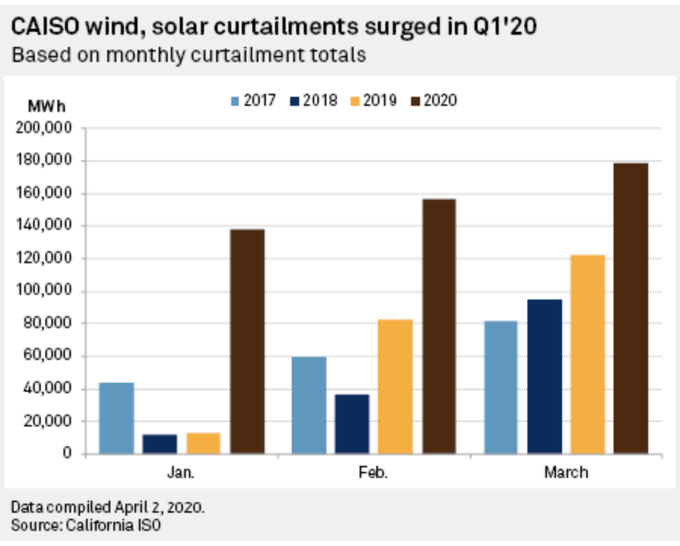 6/But the grid is changing fast. The  @WattTime analysis focused on California, where there is now enough solar on the grid that there is an increasing amount of solar curtailment. Curtailment is currently small, but growing: (h/t  @benserrurier) https://platform.mi.spglobal.com/web/client?auth=inherit#security/login?target=news/article?id=57866353&KeyProductLinkType=2