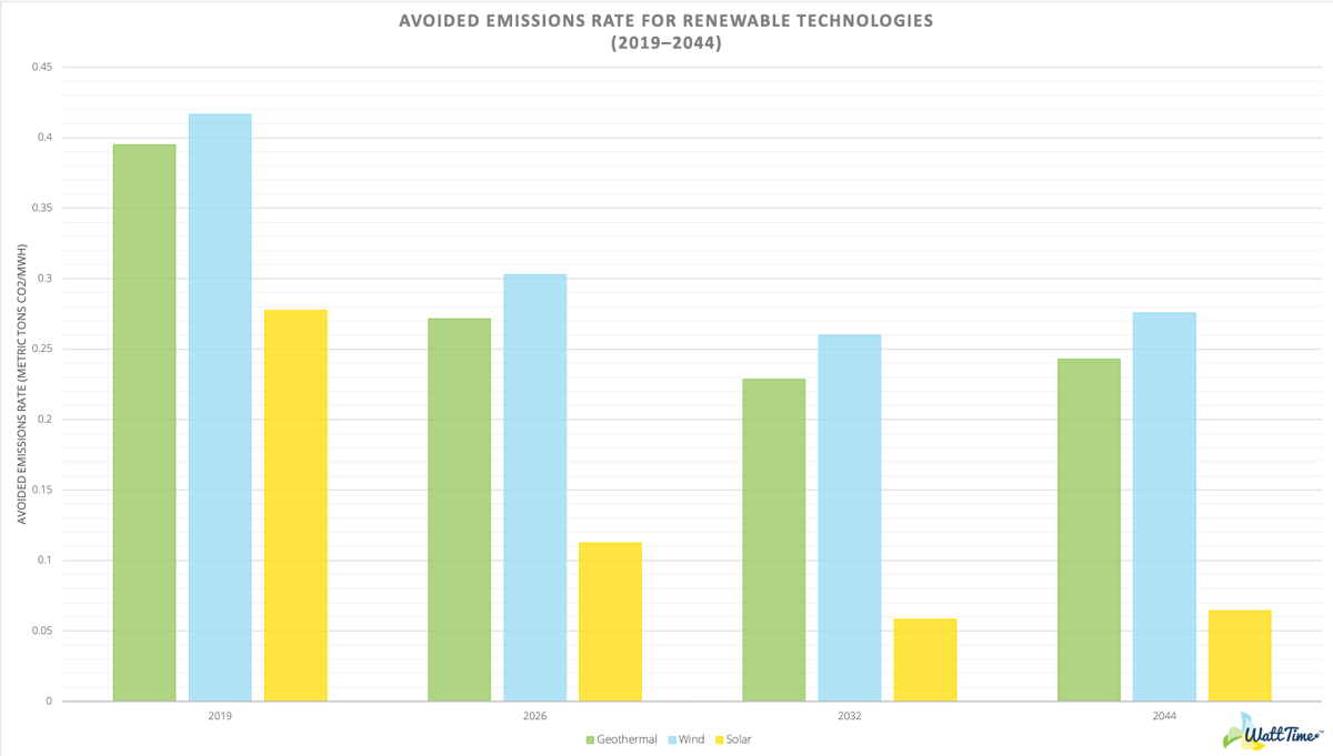 10/Avoided Emissions Rate for solar is impacted the most, each MWh avoiding 60% CO2 less in 2026 and 80% less in 2032 compared to today's values. By contrast, wind and geothermal load profiles have more staying power.