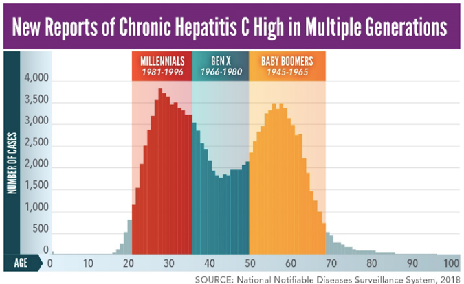 @CDCgov recommends #hepatitisc screening for all adults and all pregnant persons. Via @CNN, a good look at the new recs, featuring @NVHR1 director Lauren Canary: cnn.com/2020/04/10/hea… #voices4hep