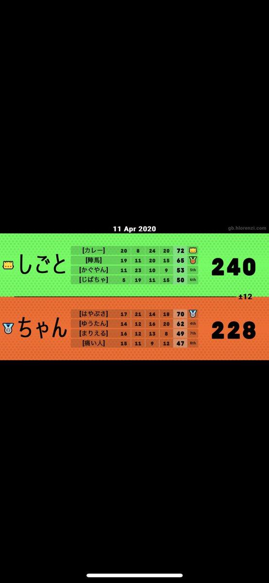 test ツイッターメディア - #マリオカートツアー 本日のマルチ結果【4月11】 https://t.co/I3dv1WdLkS