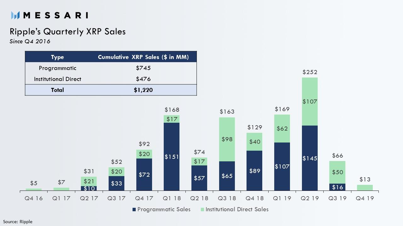 Ripple's Quarterly XRP Sales by Messari