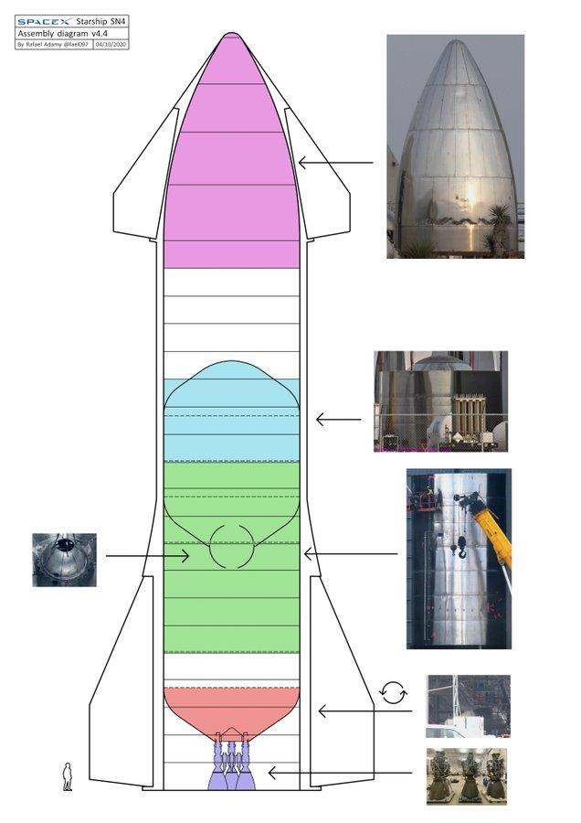 Starship SN4 (Boca Chica) - Page 4 EVQw3q9WAAIs6rN?format=jpg&name=900x900