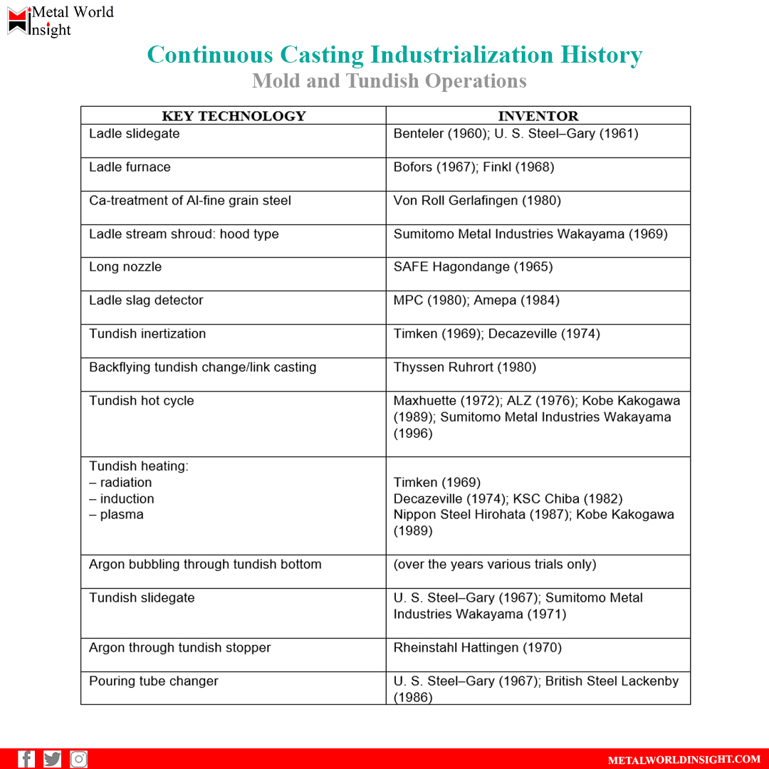 Continuous Casting Industrialization History  Read more: https://t.co/Xfwoh13dOK  #steel #science #facts #technology #technology #metallurgy #engineering #materials #tundish_nozzle #inclusions #clogging #slag  #steelnews #casting #continuouscasting #reoxidation #history https://t.co/GUKK0yjwnB