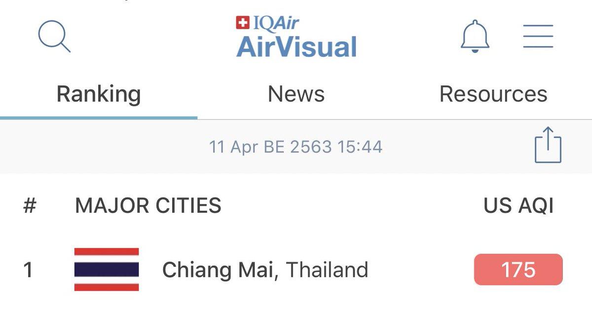 กลับมาที่1 อีกแล้ว ค่า pm2.5 ในไทยและพุ่งถึง 257 ที่ปาย ซึ่งอันตรายมากๆนะคะ ใส่หน้ากาก รักษาตัวเองกันด้วยนะคะ #savechiangmai #savechiangrai #saveเชียงใหม่pic.twitter.com/sLRDXc3ULY