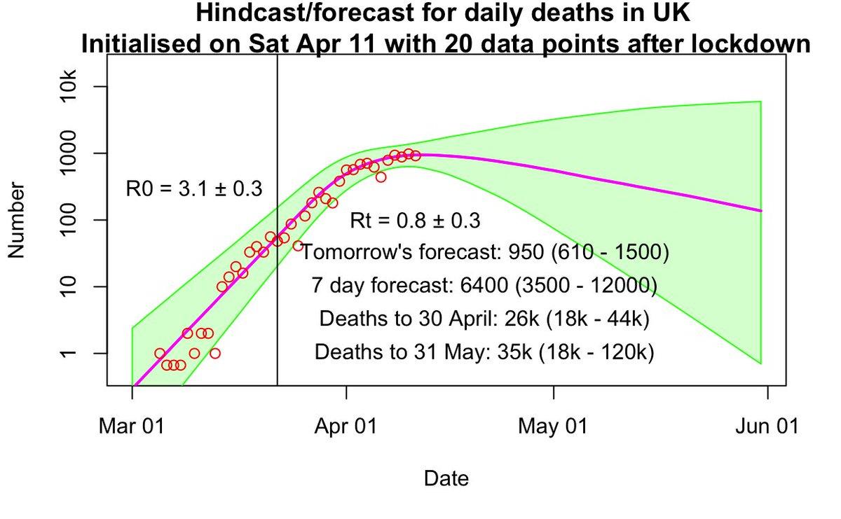 hindcast/forecast
