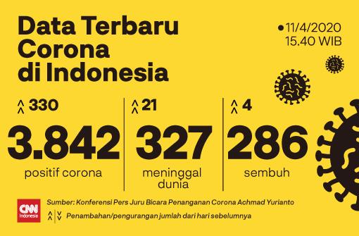 Update Jumlah Kasus Corona