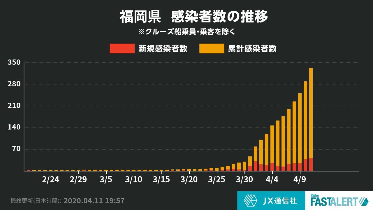 福岡 県 コロナ 感染 者 速報 福岡 新型コロナウイルス感染症の最新情報:朝日新聞デジタル