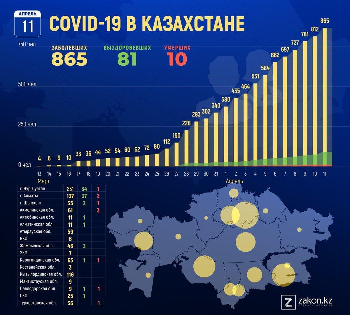 какое место занимает казахстан по насилию