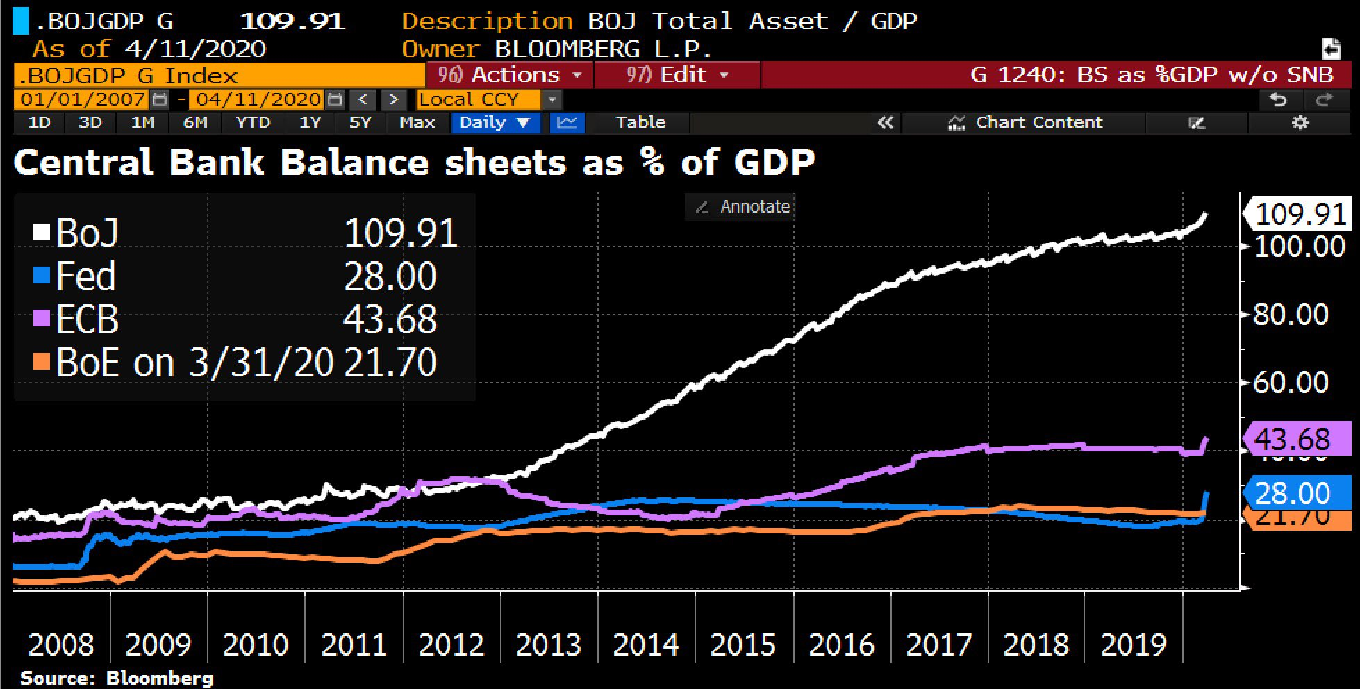 "Holger Zschaepitz a Twitter: ""Global balance sheet expansion of Central  Banks accelerates w/ #BoJ's total assets now a record 110% of GDP, #Fed's balance  sheet now a record 28% of GDP, #ECB's"