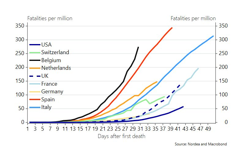 Finally Covid-19 fatalities adjusted for population https://t.co/NYnw6BwSRu