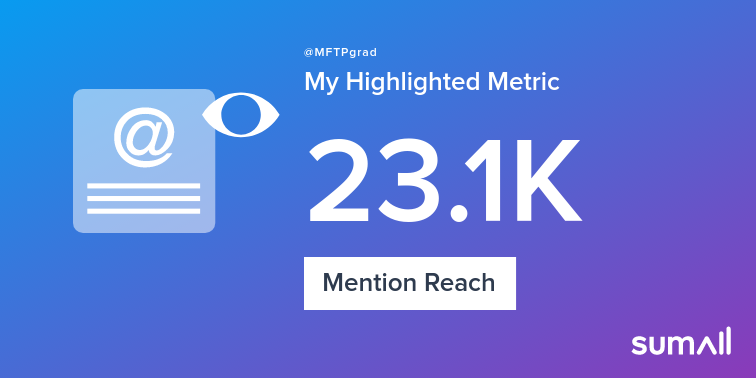 My week on Twitter 🎉: 2 Mentions, 23.1K Mention Reach, 46 New Followers. See yours with sumall.com/performancetwe…