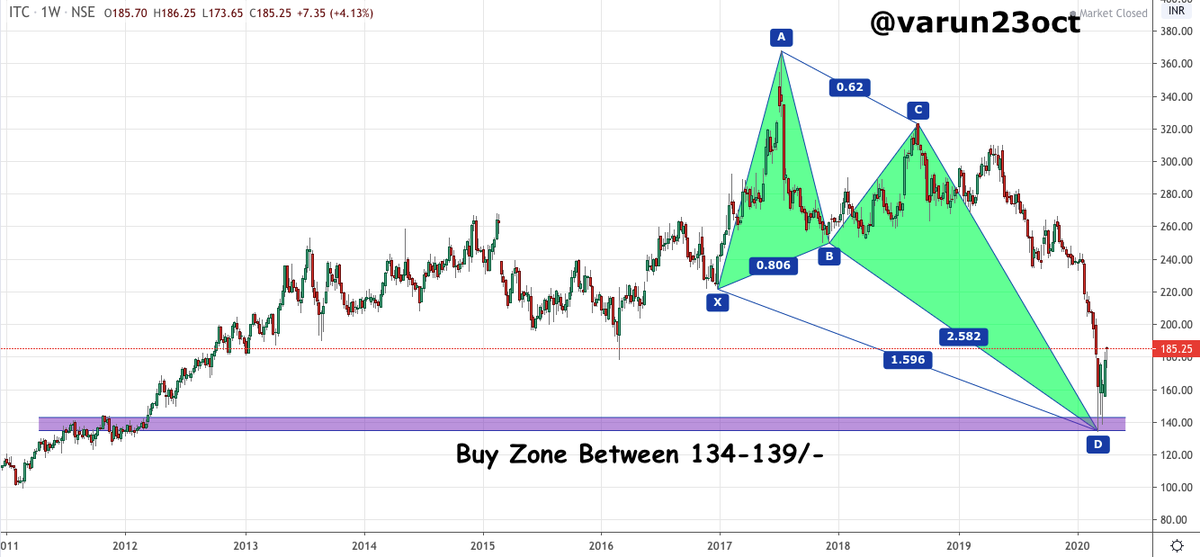 Varun Aggarwal On Twitter Itc Good Buy Zone Area 134 139 Looks Good For Medium To Long Term Will Add More Slowly Towards The Levels Note Already Holding In Long Term Portfolio