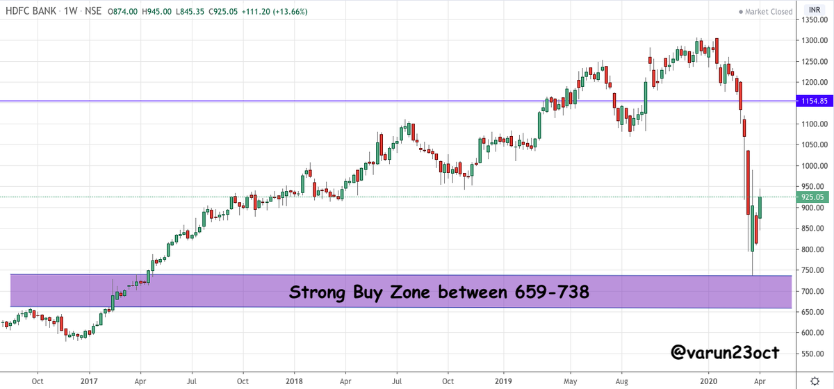 Varun Aggarwal On Twitter Hdfcbank Good Buy Zone Area 659 738 Looks Good For Medium To Long Term Will Add More Slowly Towards The Levels Note Already Holding In Long Term Portfolio