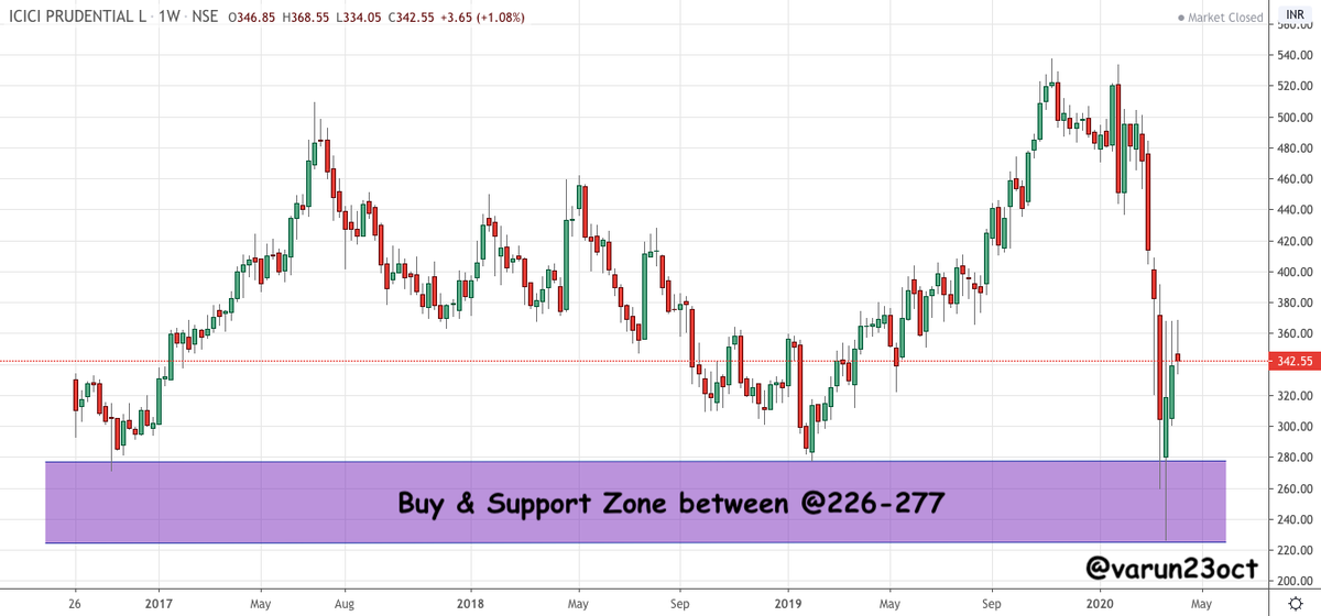 Varun Aggarwal On Twitter Icicipruli Good Buy Zone Area 226 277 Looks Good For Medium To Long Term Will Add More Slowly Towards The Levels Note Already Holding In Long Term Portfolio