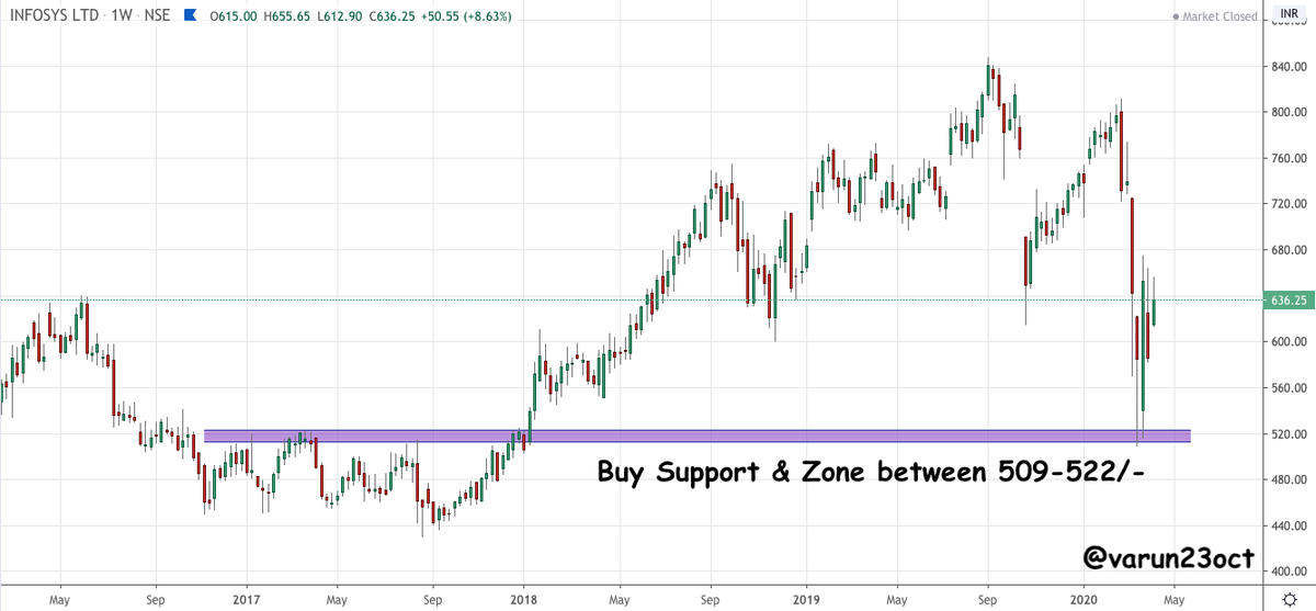 Varun Aggarwal On Twitter Infy Good Buy Zone Area 509 522 Looks Good For Medium To Long Term Will Add More Slowly Towards The Levels Note Already Holding In Long Term Portfolio