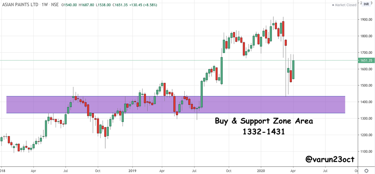 Varun Aggarwal On Twitter Asianpaint Good Buy Zone Area 1332 1431 Looks Good For Medium To Long Term Will Add More Slowly Towards The Levels Note Already Holding In Long Term Portfolio