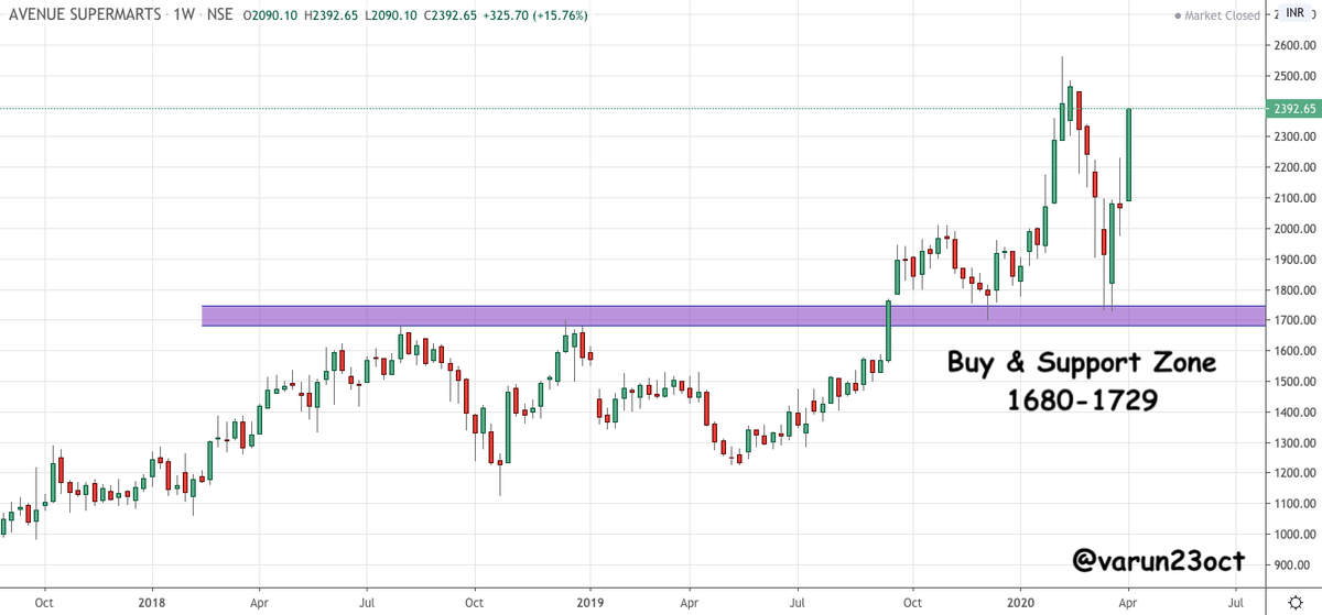 Varun Aggarwal On Twitter Dmart Good Buy Zone Area 1680 1729 Looks Good For Medium To Long Term Will Add More Slowly Towards The Levels Note Already Holding In Long Term Portfolio