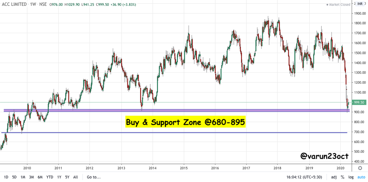 Varun Aggarwal On Twitter Acc Good Buy Zone Area 680 895 Looks Good For Medium To Long Term Will Add More Slowly Towards The Levels Note Already Holding In Long Term Portfolio
