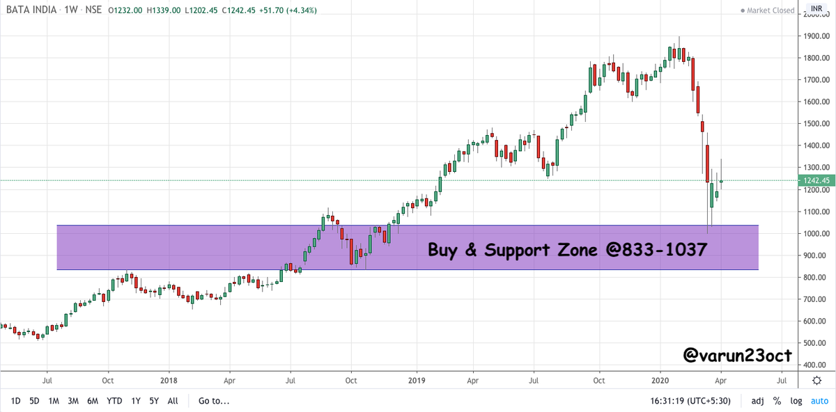 Varun Aggarwal On Twitter Bataindia Good Buy Zone Area 833 1037 Looks Good For Medium To Long Term Will Add More Slowly Towards The Levels Note Already Holding In Long Term Portfolio