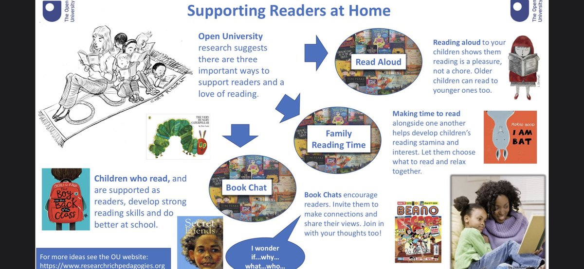 A great way to help support reading at home 📚 Thank you @OpenUni_RfP #readingforpleasure
