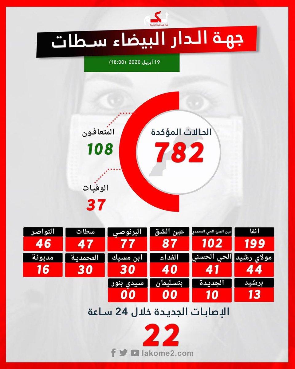 أرقام #كورونا بجهة الدار البيضاء سطات. https://t.co/9k19kKmRLc