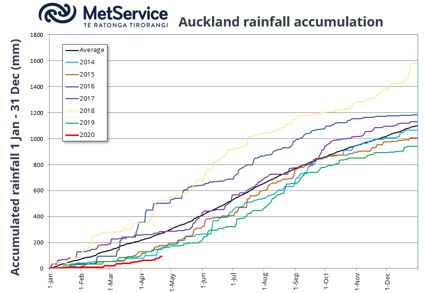 @Matt3036 Hi Matt, yes, the extremely low rainfall tallies for the first 4 months of 2020 followed on from a drier than normal 2019. Although this plot is for Auckland Airport, and north Auckland ran drier than this, you get the idea. ^GG https://t.co/RRKZkHdF7z