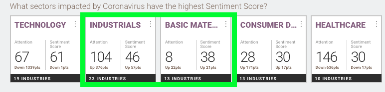 Sentiment scores for the #industrials and #basicmaterials sectors have turned positive. Find out more about how the #coronavirus impacts assets: https://t.co/fE625esawi  #covid19 https://t.co/grFlDgIp3R