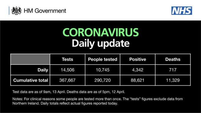 Coronavirus daily update