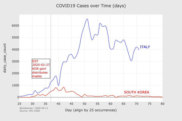 Although imperfect, we now have a lot of data showing the effectiveness of masks. Some of the best data comes when comparing before and after a country changes it's policy. For instance, S Korea only acquired masks for its citizens in late Feb. Before that there was a shortage