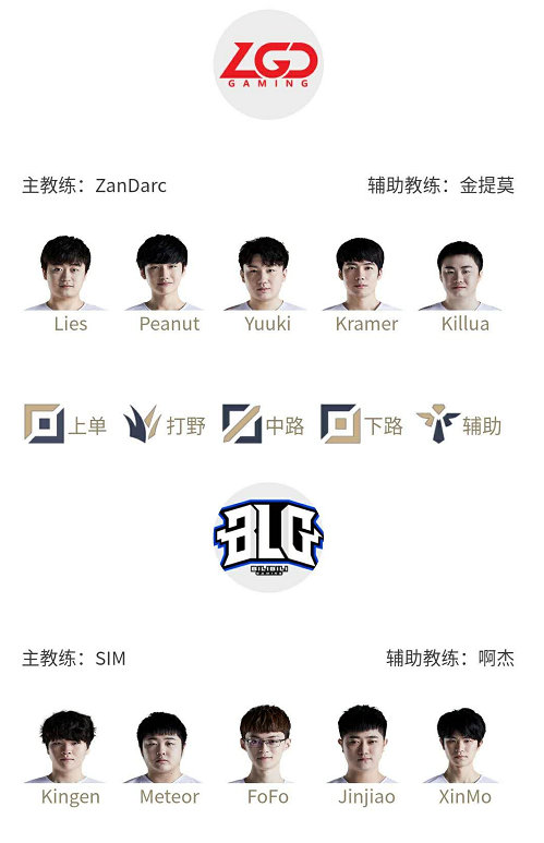 League of Legends #lpl lineups for April 14th. 'Wuming' gets the start for RW.
