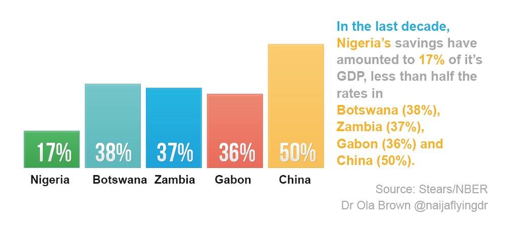 savings-investment gap in nigeria things