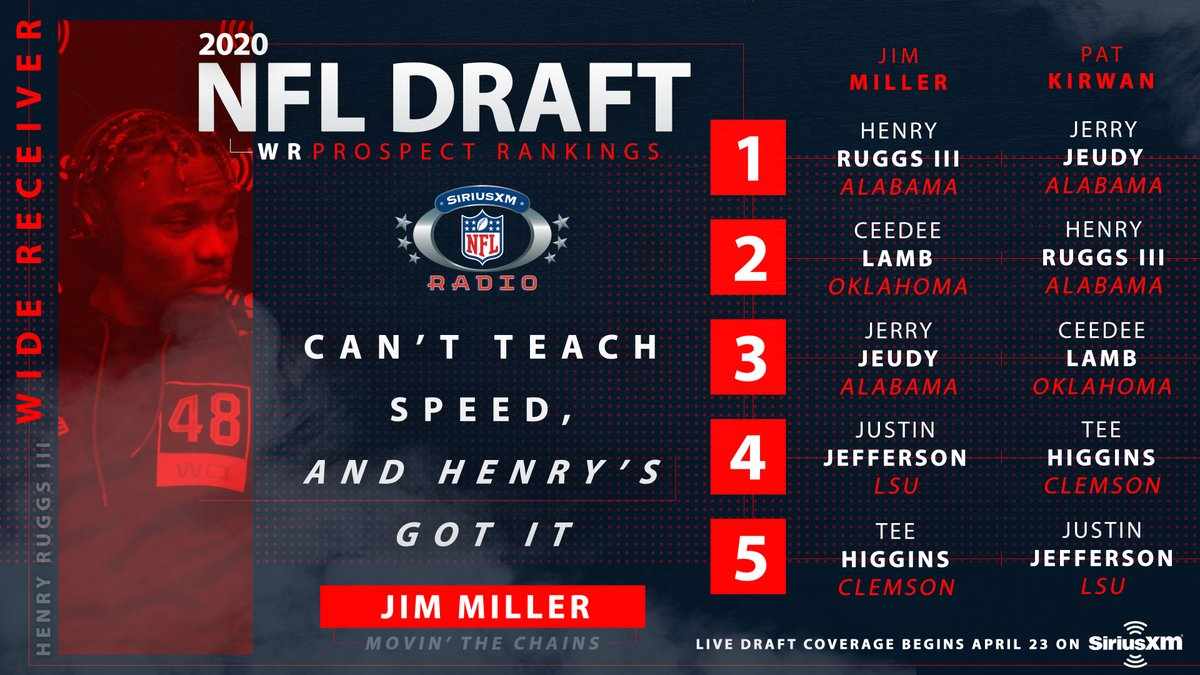 The top 5 WR's in the 2020 NFL Draft according to @JimMiller_NFL and @PatKirwan_NFL.... Check it out