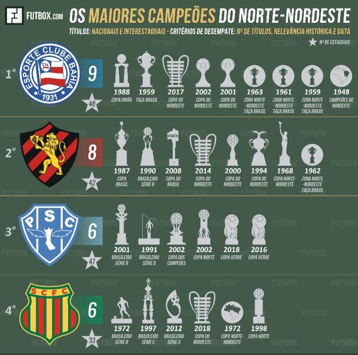 Ranking Norte-Nordeste de títulos
