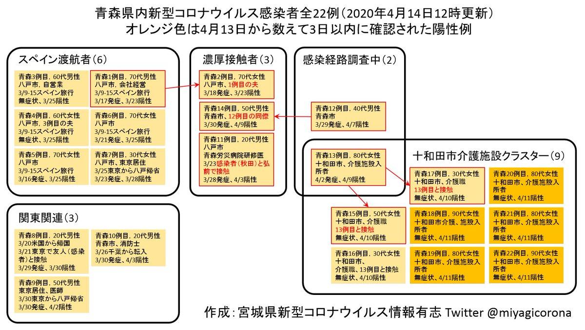 秋田 県 コロナ 感染 者
