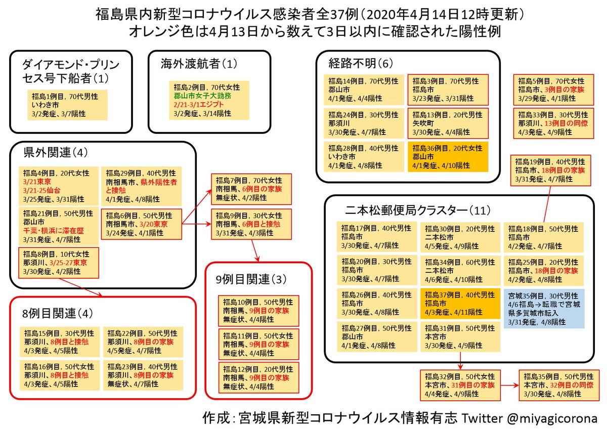 山形 県 コロナ ウイルス twitter