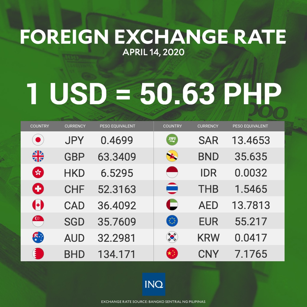 Here S The Foreign Exchange Rate
