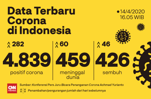 Update Data Kasus Virus Corona Covid-19 di Indonesia