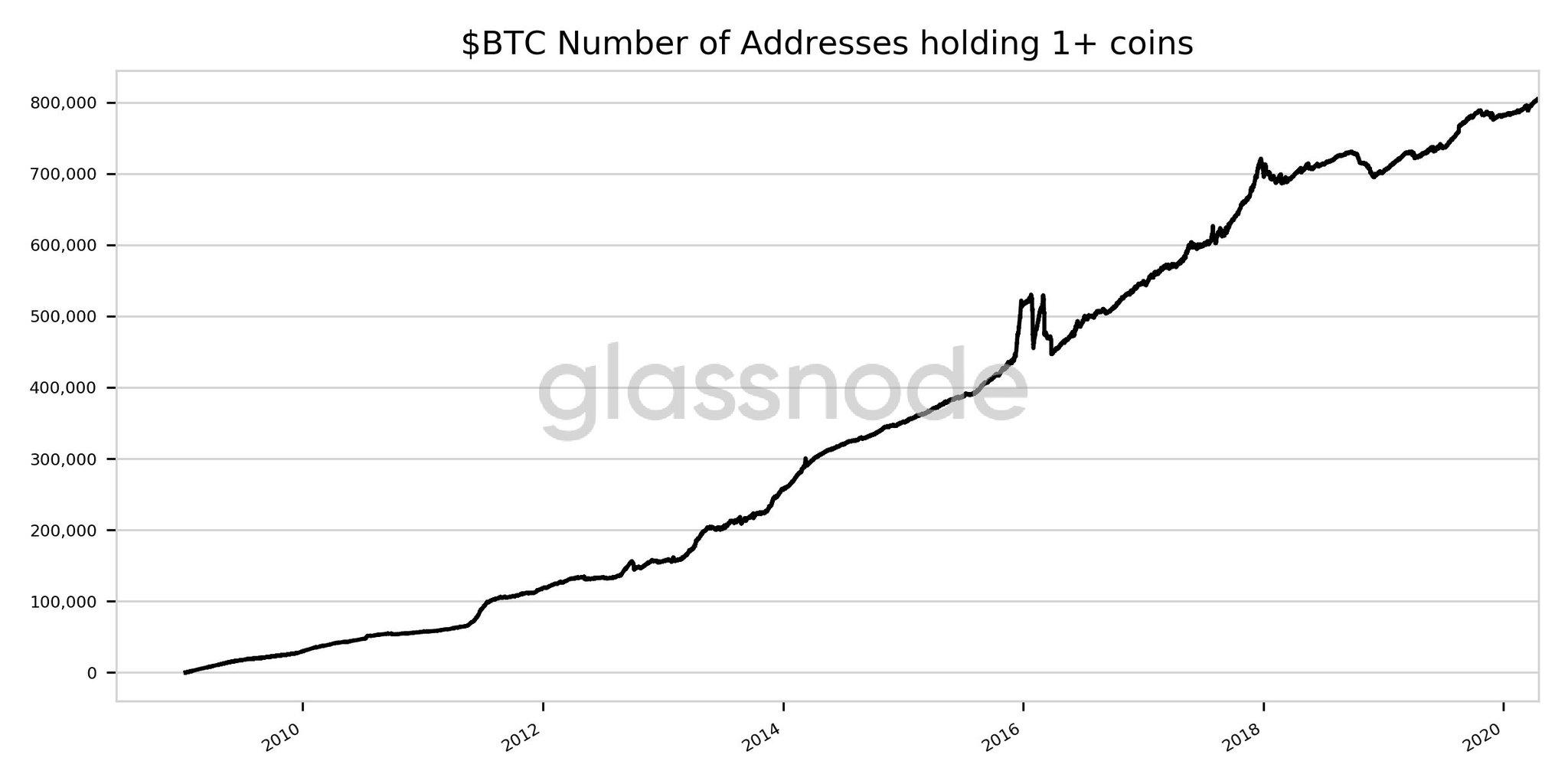 endereços com mais de 1 bitcoins
