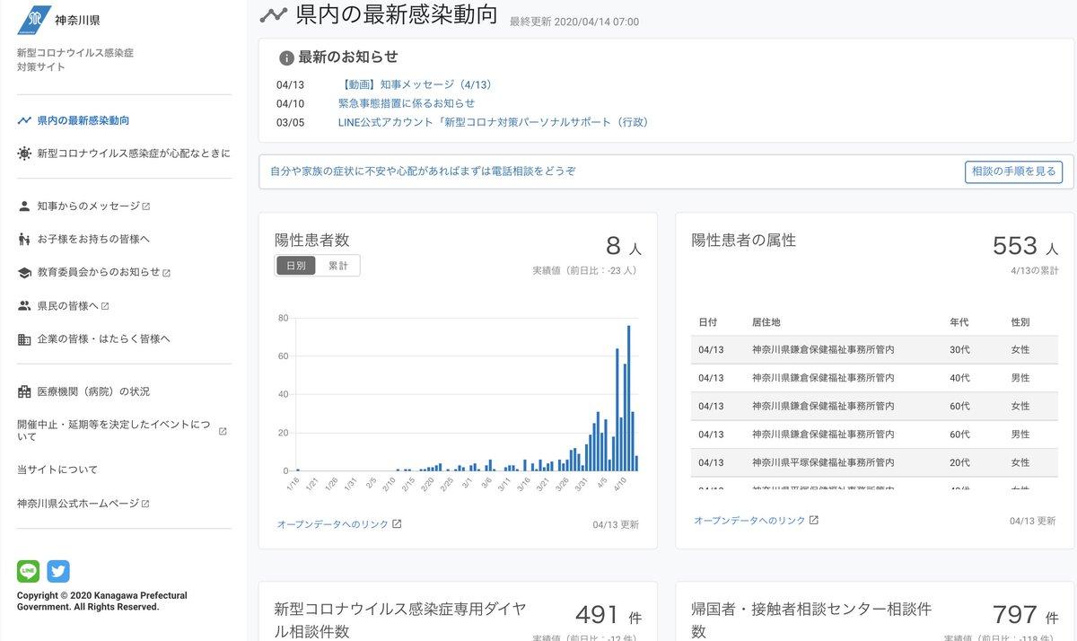 数 感染 者 横浜 市