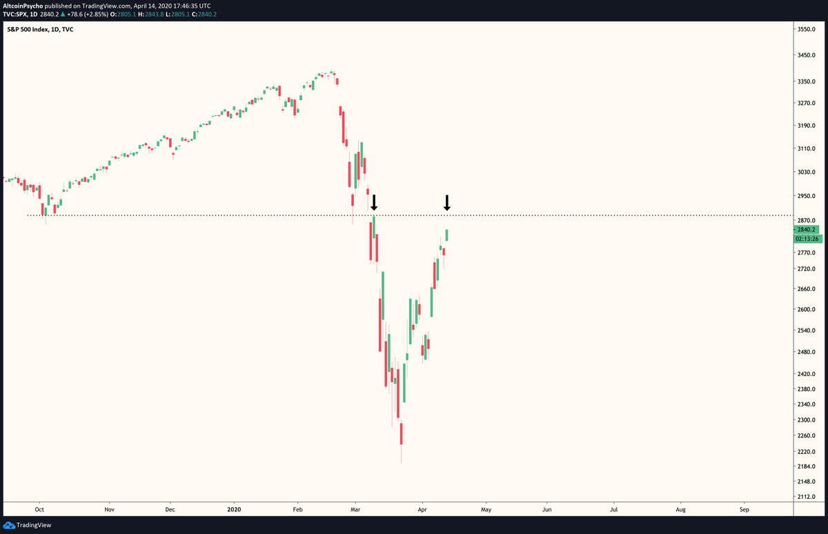 "Altcoin Psycho on Twitter: ""$SPX This would be a great spot for a rug pull.  I'm holding firm that this is a bull trap for the US stock market. The fed  might"