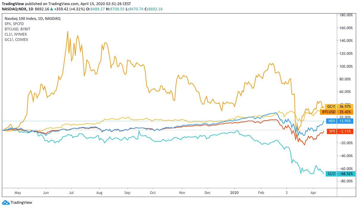 tradingview nasdaq bitcoin programma contadino bitcoin