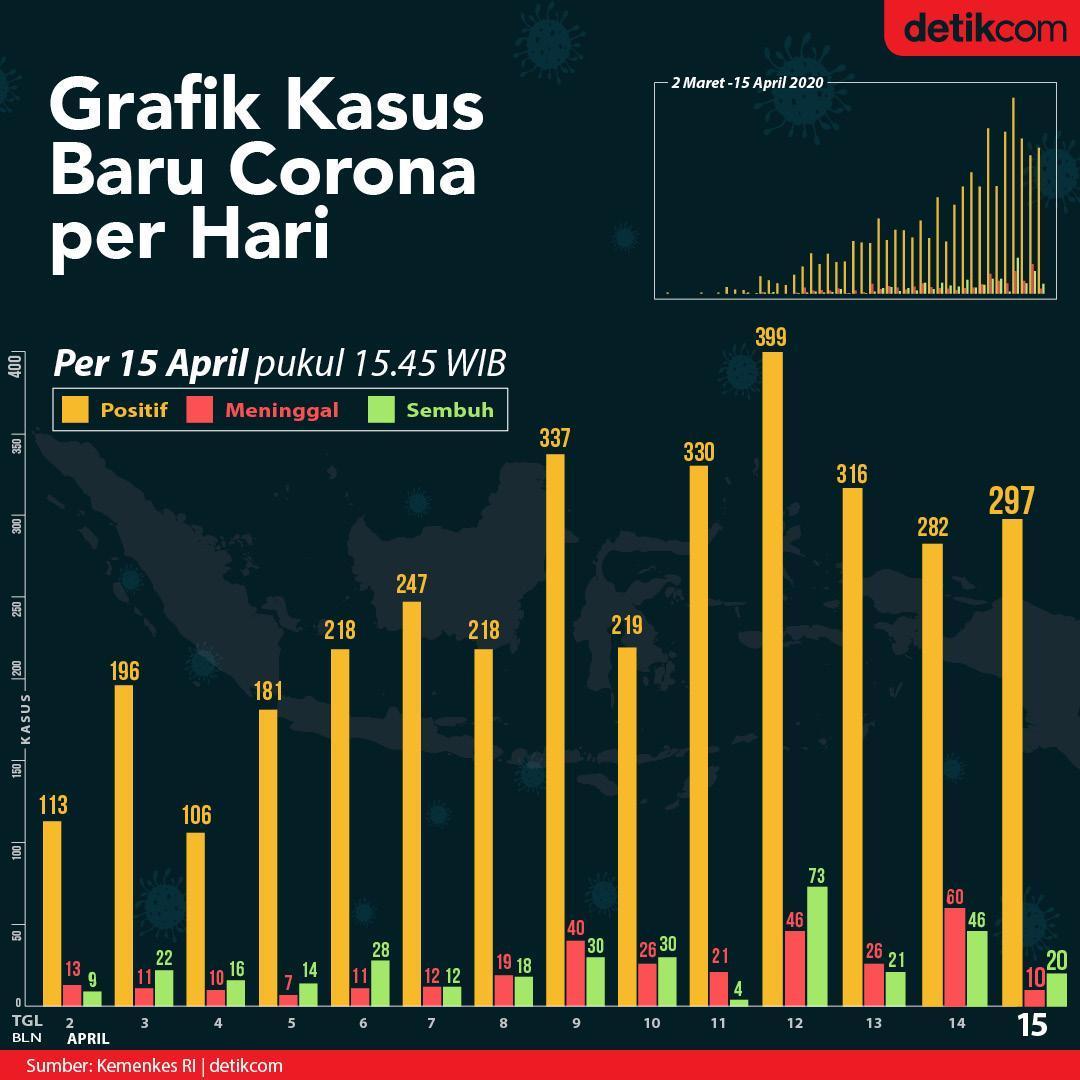 Detikcom On Twitter Infografis Pemerintah Kembali Memperbarui Data Kasus Virus Corona Covid 19 Di Indonesia Hingga Hari Ini Tercatat Pasien Positif Corona Mencapai Hingga 5 136 Nah Seperti Apa Detail Kenaikan Kasusnya Simak Di