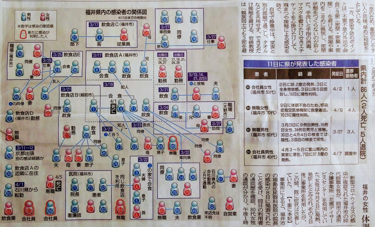 相関 福井 県 感染 図 ウイルス 者 コロナ
