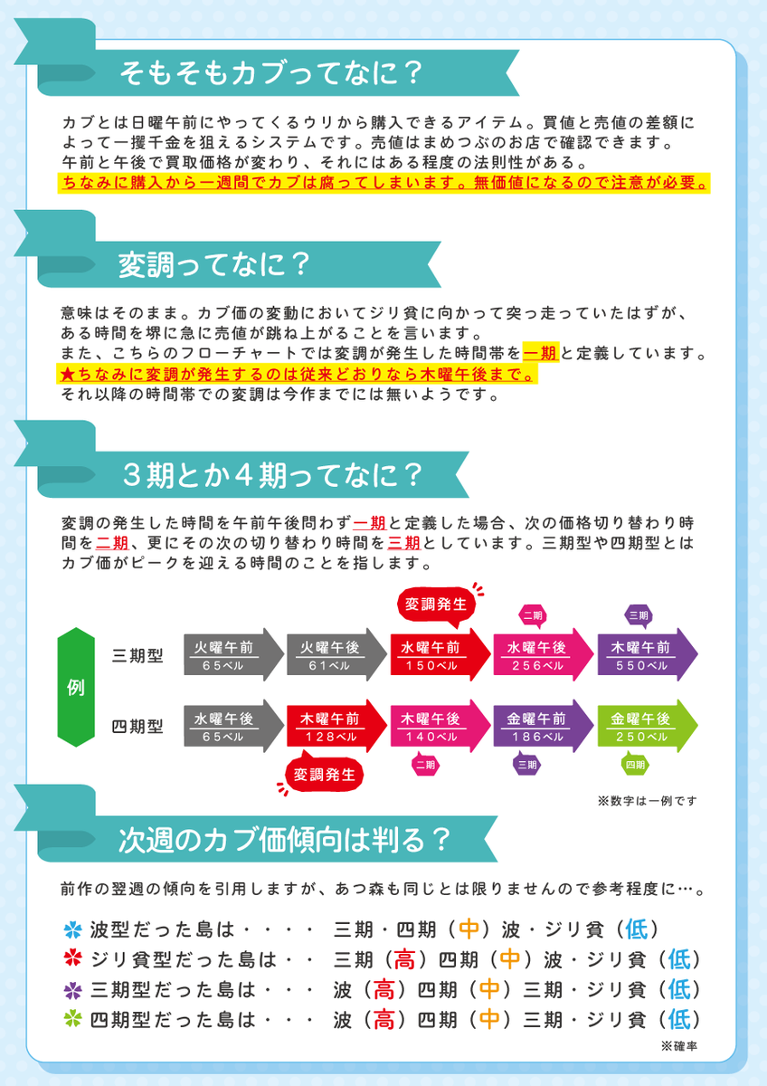 あつ森カブ価チャート
