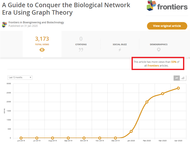 @BSRC_Fleming  Our article has more views than 55% of all Frontier articles in just 3.5 months and climbing. Frontier hosts more than 80 journals from various scientific areas https://t.co/BoWEEiZ6L0