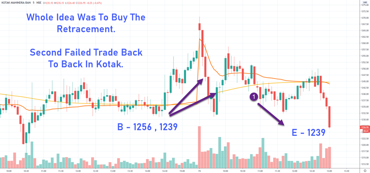 Trade With Trend On Twitter Watchlist Was Same Bn Index Was Going To Move Kotak Was Again A Loss Making Trade Today Bn Pel Were Straightforward Vwap Setups Have Done Live