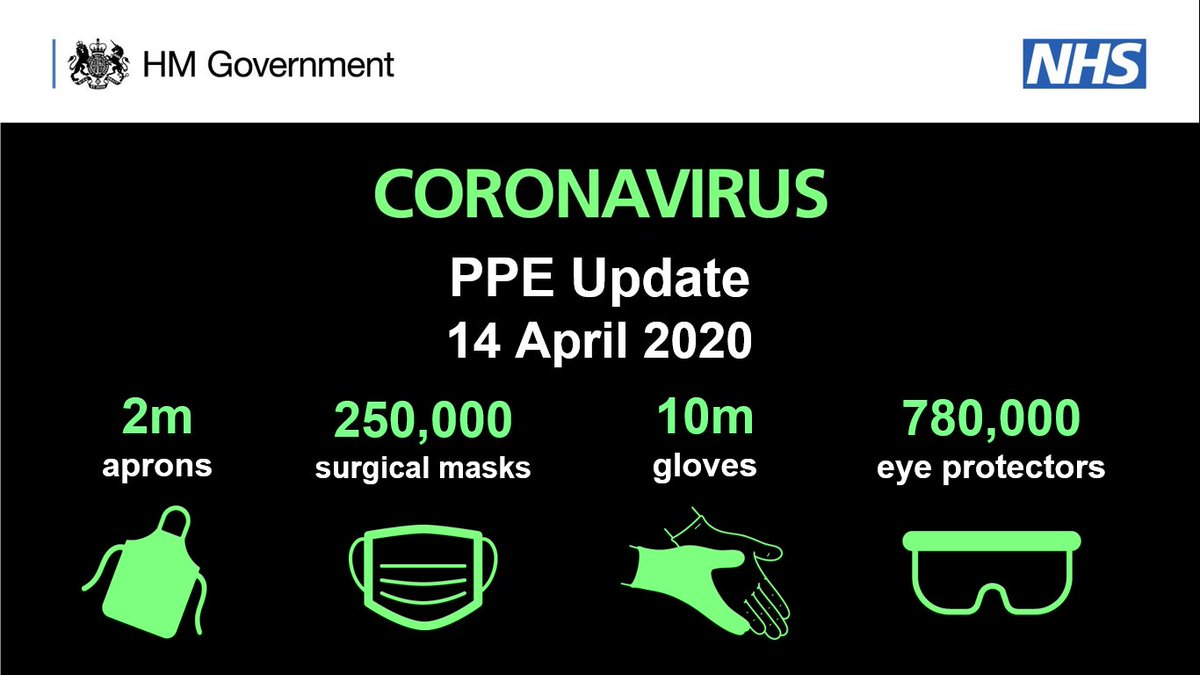 Over 17 million personal protective equipment (PPE) items were delivered to 179 trusts and organisations yesterday — including 10 million gloves, 2 million aprons, over 250,000 surgical masks and 780,000 eye protectors.