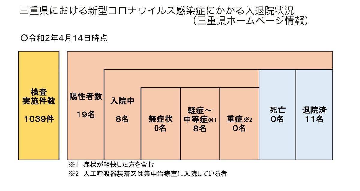 県 コロナ 情報 三重